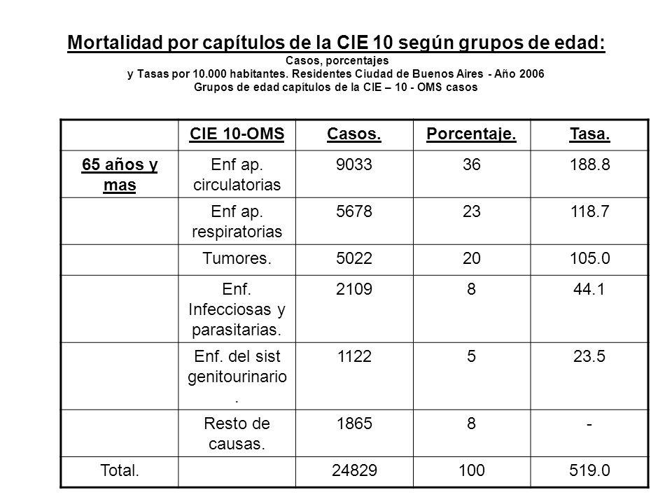 Mortalidad por capítulos de la CIE 10 según grupos de edad: Casos, porcentajes y Tasas por 10.000 habitantes. Residentes Ciudad de Buenos Aires - Año 2006 Grupos de edad capítulos de la CIE – 10 - OMS casos