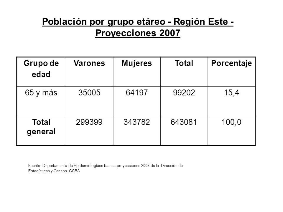 Población por grupo etáreo - Región Este - Proyecciones 2007