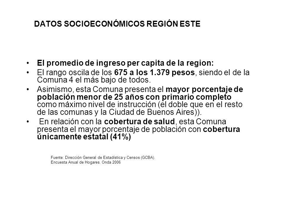 DATOS SOCIOECONÓMICOS REGIÓN ESTE