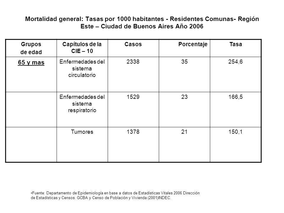 Mortalidad general: Tasas por 1000 habitantes - Residentes Comunas- Región Este – Ciudad de Buenos Aires Año 2006