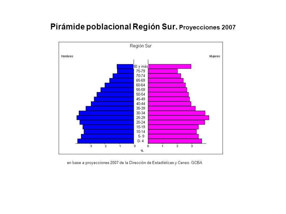 Pirámide poblacional Región Sur. Proyecciones 2007