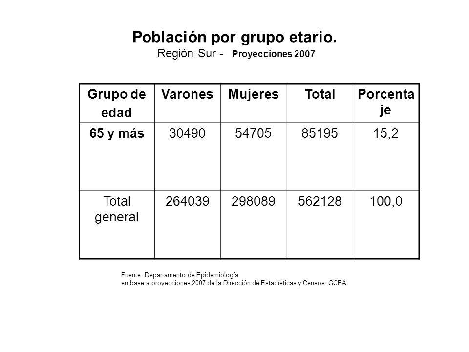 Población por grupo etario. Región Sur - Proyecciones 2007