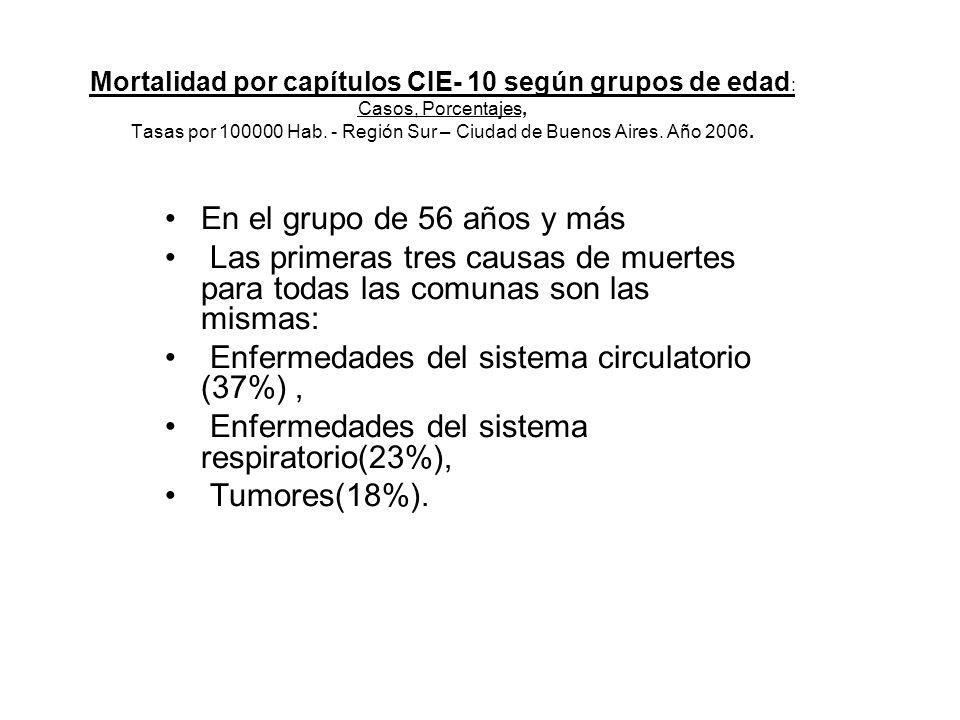 Enfermedades del sistema circulatorio (37%) ,