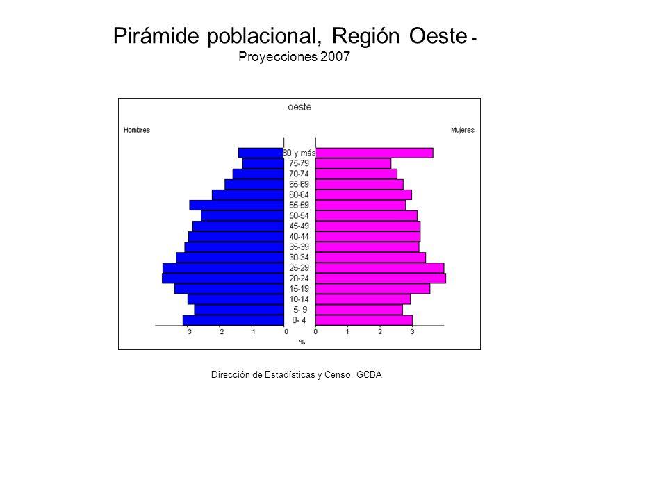 Pirámide poblacional, Región Oeste - Proyecciones 2007