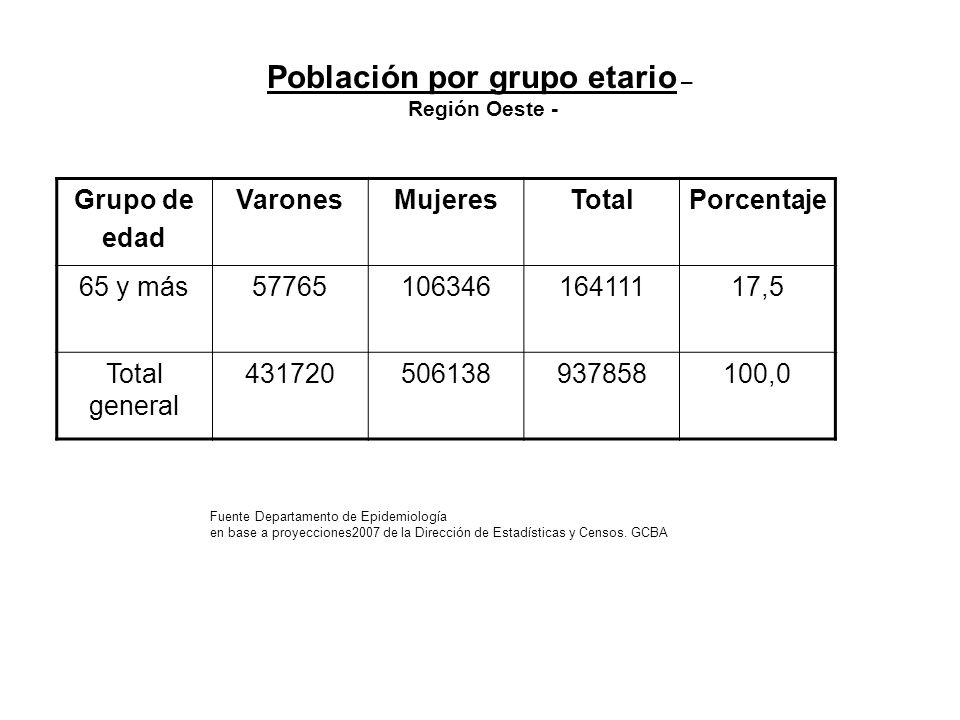Población por grupo etario – Región Oeste -