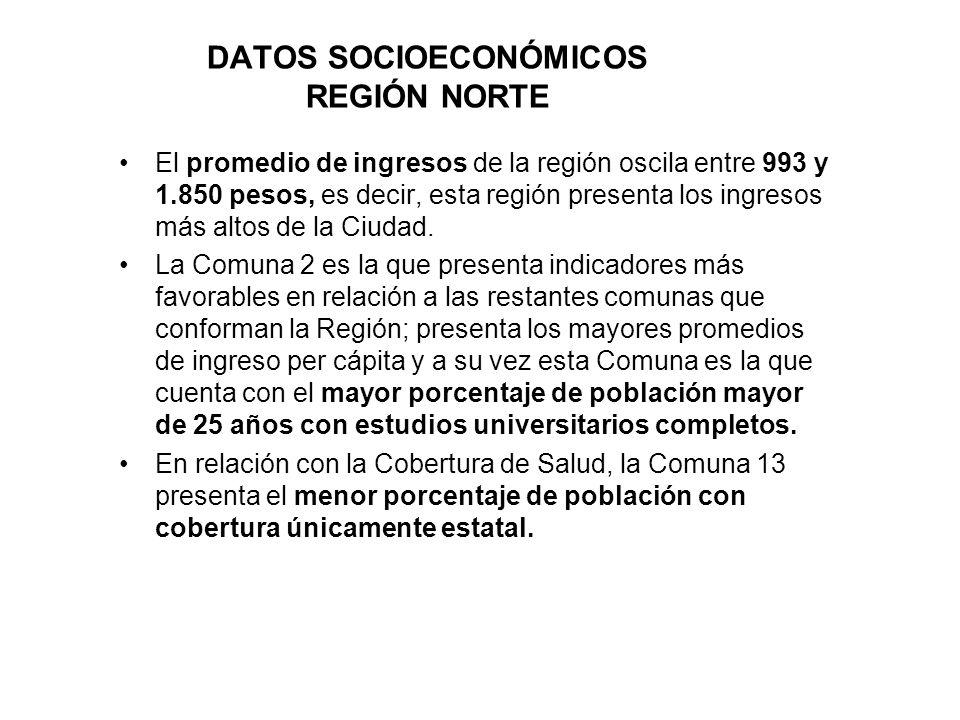 DATOS SOCIOECONÓMICOS REGIÓN NORTE
