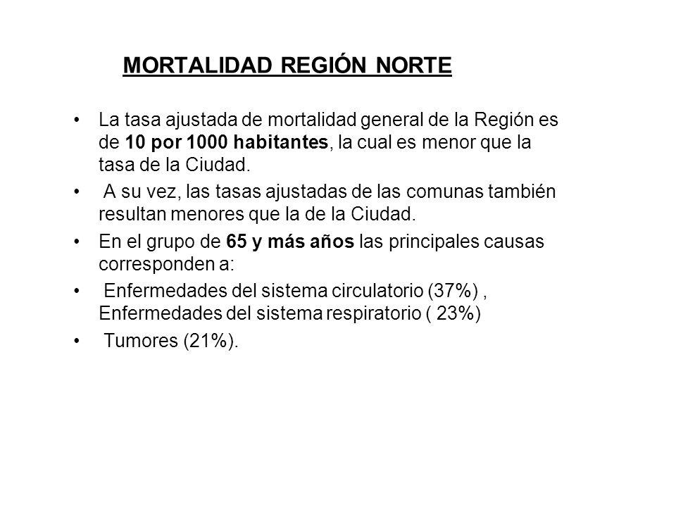MORTALIDAD REGIÓN NORTE