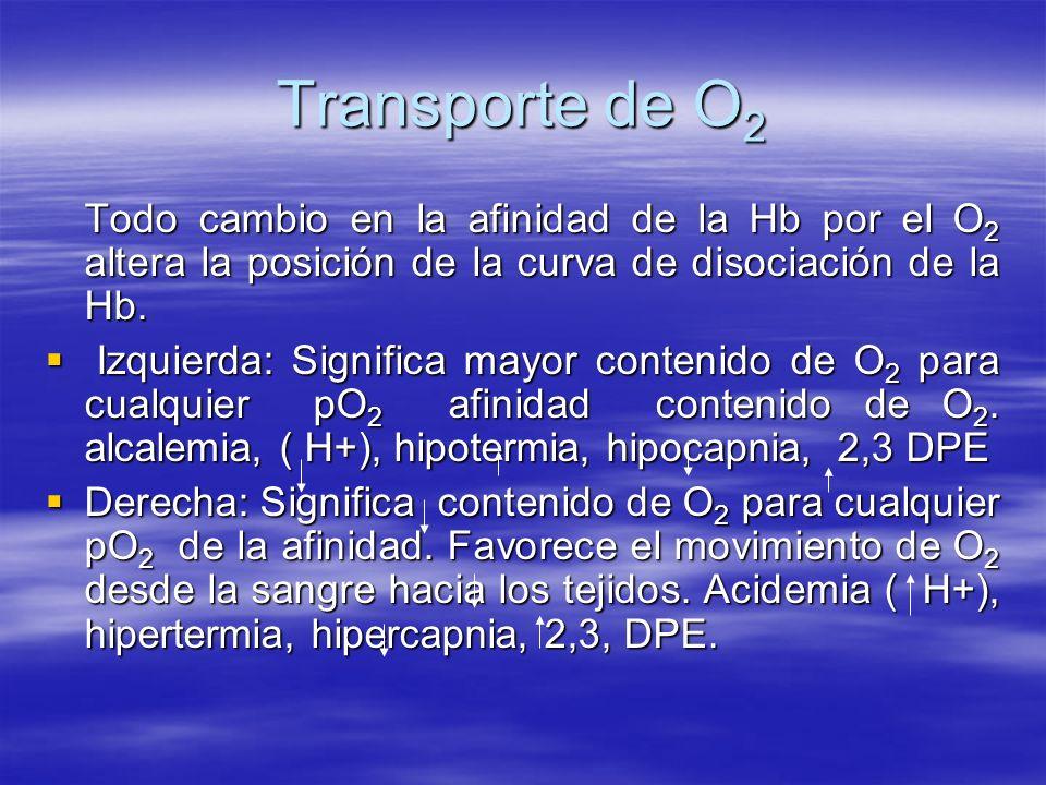 Transporte de O2 Todo cambio en la afinidad de la Hb por el O2 altera la posición de la curva de disociación de la Hb.