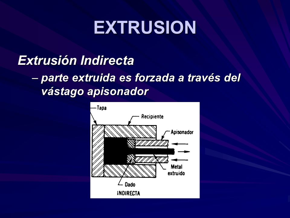 EXTRUSION Extrusión Indirecta