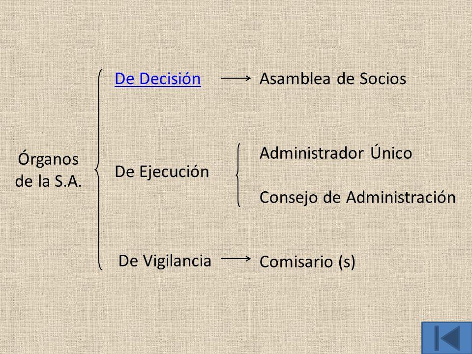De Decisión Asamblea de Socios. Órganos de la S.A. Administrador Único. Consejo de Administración.