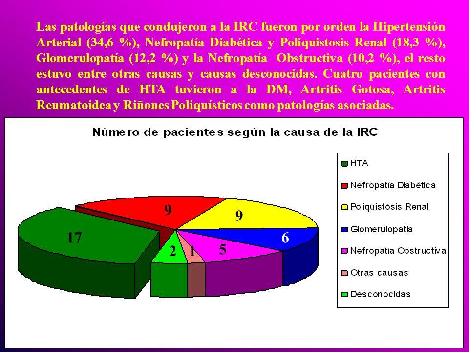 Las patologías que condujeron a la IRC fueron por orden la Hipertensión Arterial (34,6 %), Nefropatía Diabética y Poliquistosis Renal (18,3 %), Glomerulopatía (12,2 %) y la Nefropatía Obstructiva (10,2 %), el resto estuvo entre otras causas y causas desconocidas. Cuatro pacientes con antecedentes de HTA tuvieron a la DM, Artritis Gotosa, Artritis Reumatoidea y Riñones Poliquísticos como patologías asociadas.