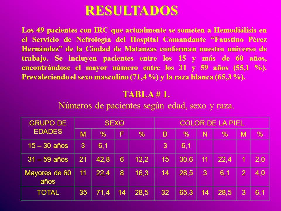 Números de pacientes según edad, sexo y raza.