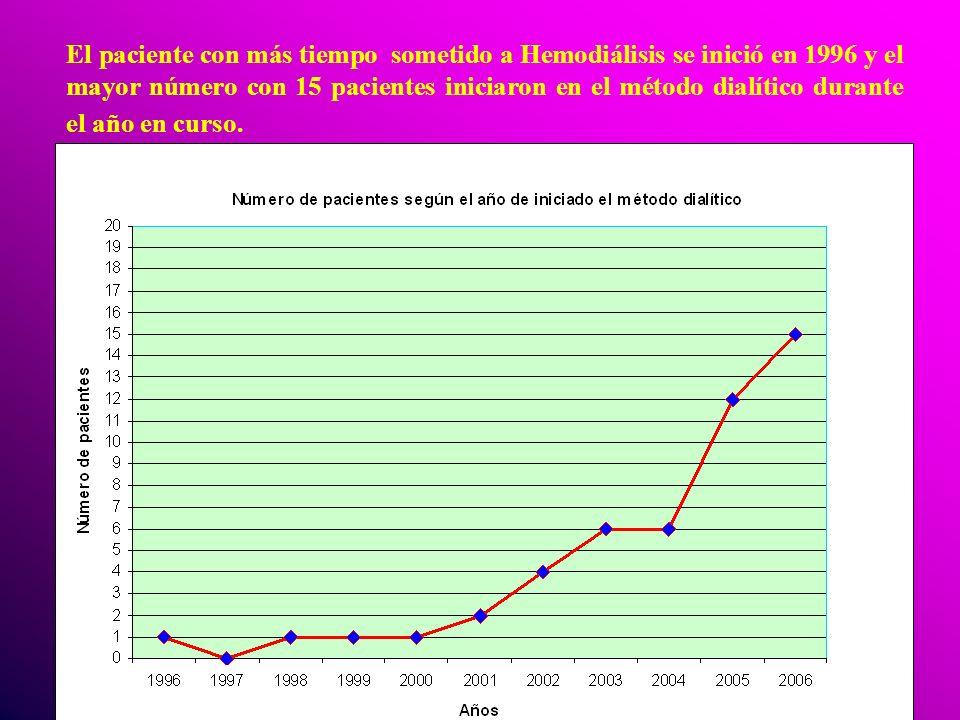 El paciente con más tiempo sometido a Hemodiálisis se inició en 1996 y el mayor número con 15 pacientes iniciaron en el método dialítico durante el año en curso.