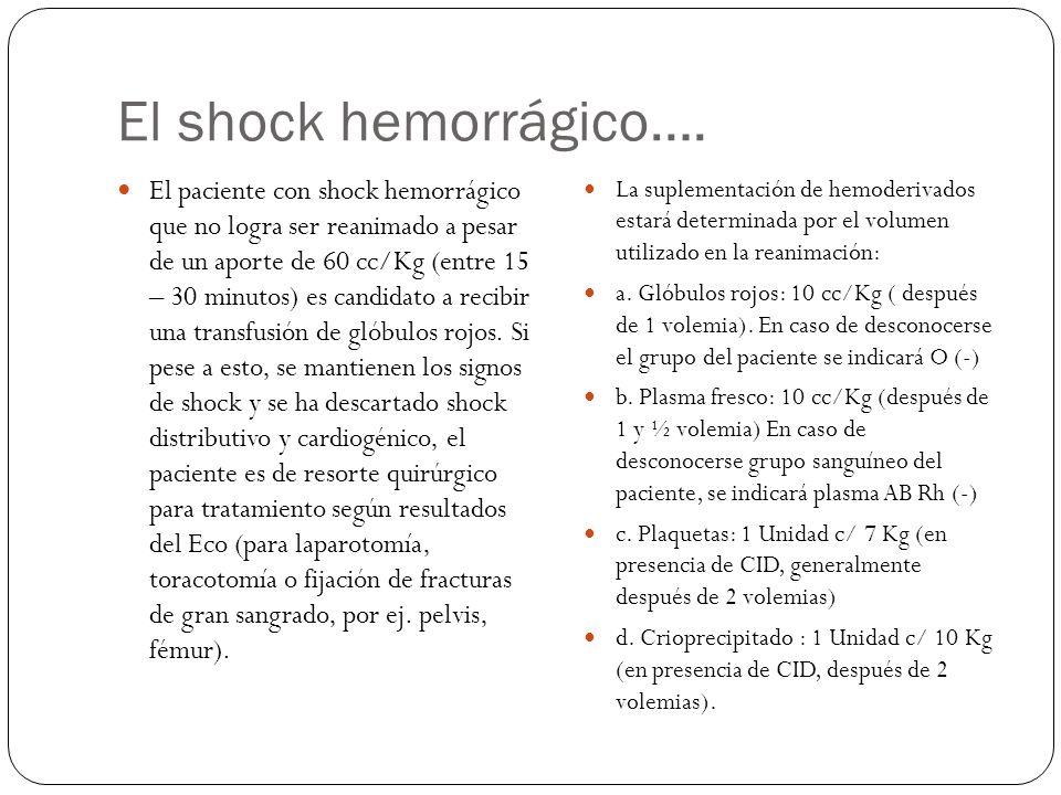 El shock hemorrágico….