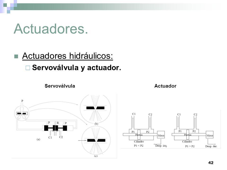 Actuadores. Actuadores hidráulicos: Servoválvula y actuador.