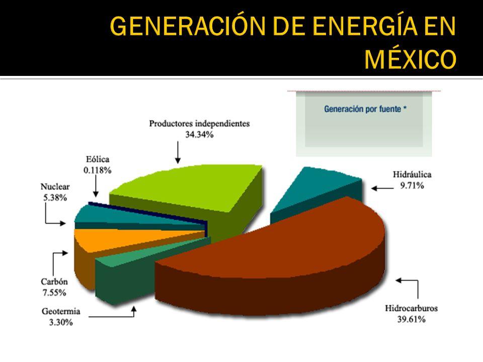 GENERACIÓN DE ENERGÍA EN MÉXICO