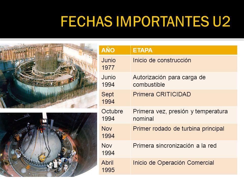 FECHAS IMPORTANTES U2 AÑO ETAPA Junio 1977 Inicio de construcción