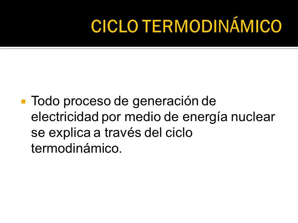 CICLO TERMODINÁMICO Todo proceso de generación de electricidad por medio de energía nuclear se explica a través del ciclo termodinámico.
