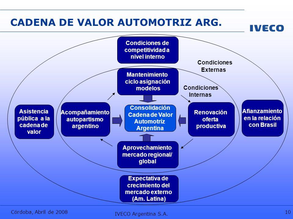 CADENA DE VALOR AUTOMOTRIZ ARG.
