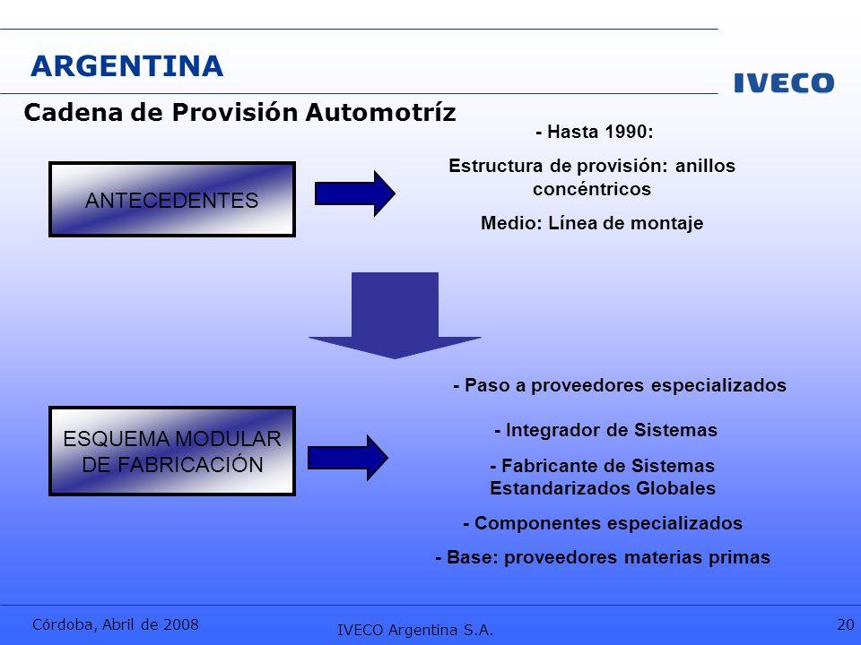 ARGENTINA Cadena de Provisión Automotríz - Integrador de Sistemas