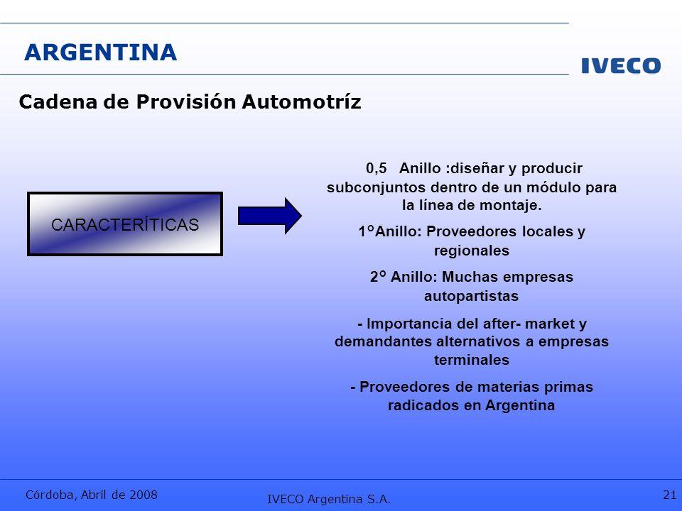 ARGENTINA Cadena de Provisión Automotríz