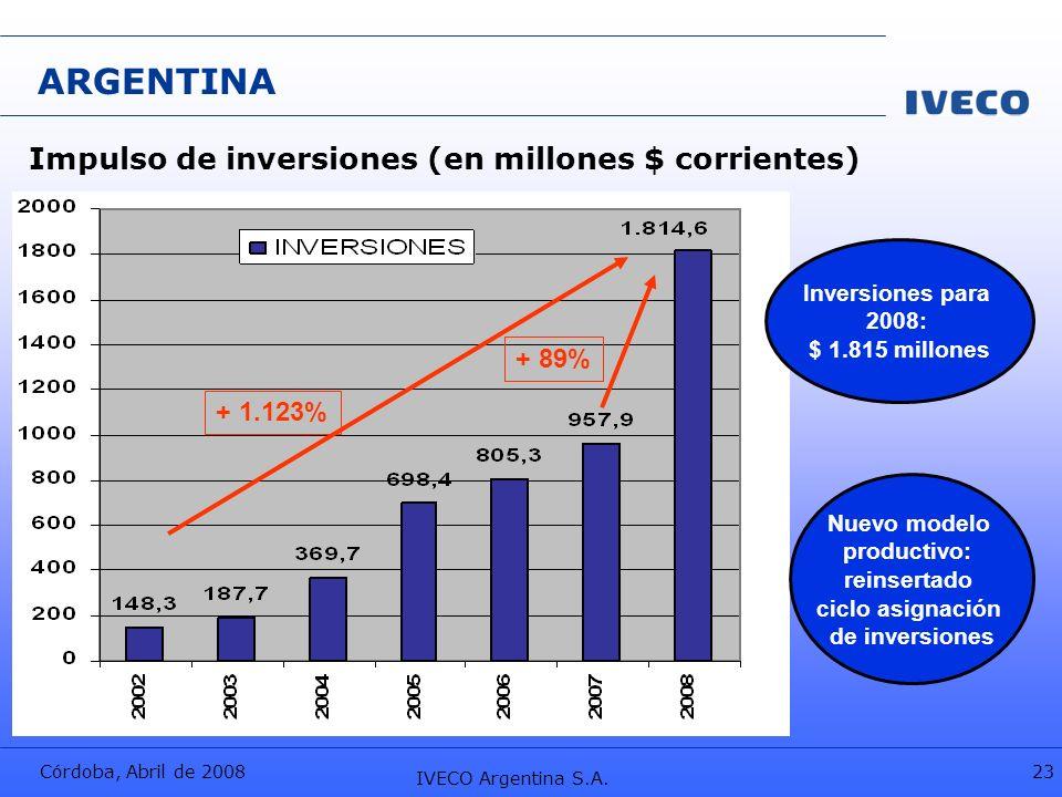 ARGENTINA Impulso de inversiones (en millones $ corrientes) + 89%