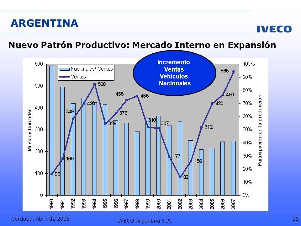 ARGENTINA Nuevo Patrón Productivo: Mercado Interno en Expansión