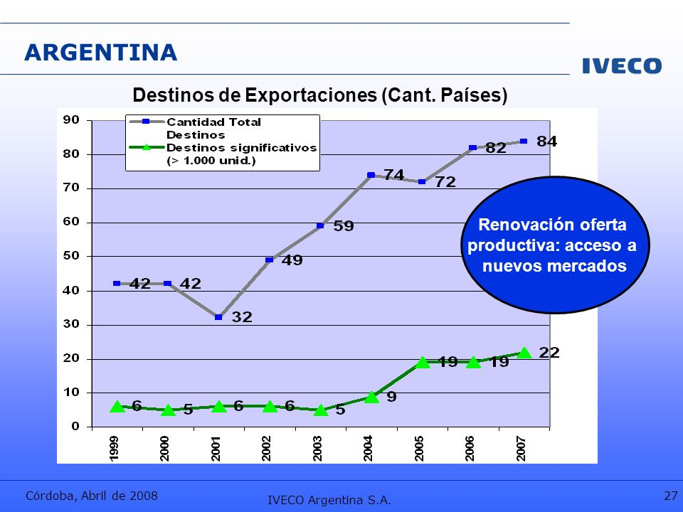 ARGENTINA Destinos de Exportaciones (Cant. Países) Renovación oferta
