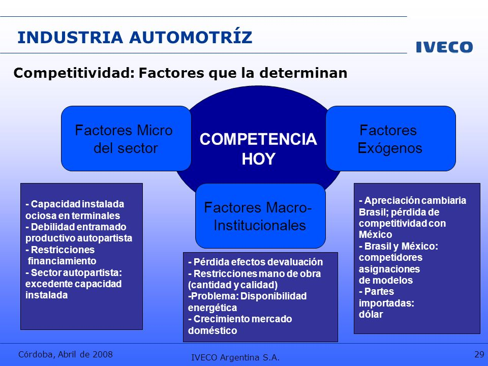 INDUSTRIA AUTOMOTRÍZ COMPETENCIA HOY Factores Micro del sector