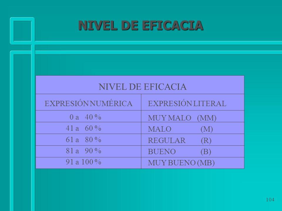 NIVEL DE EFICACIA NIVEL DE EFICACIA EXPRESIÓN NUMÉRICA