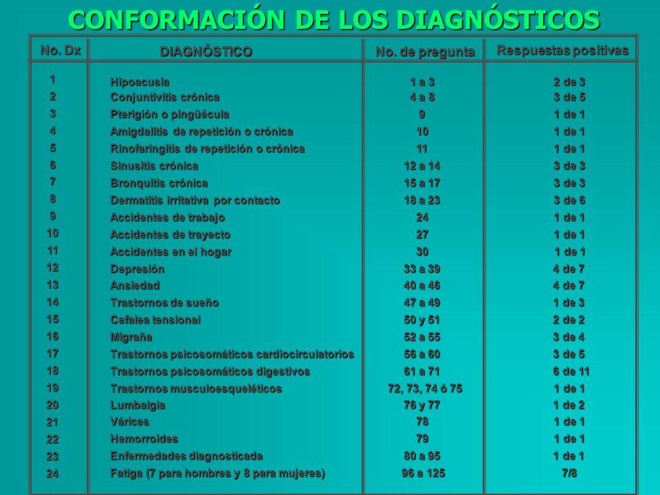 CONFORMACIÓN DE LOS DIAGNÓSTICOS