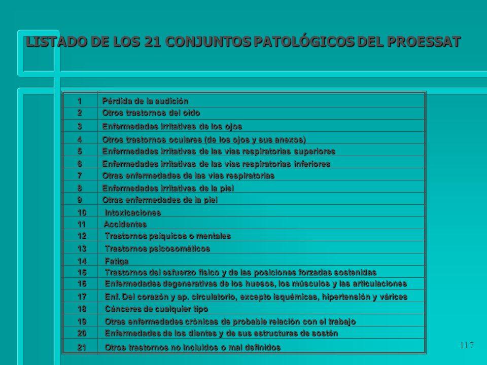 LISTADO DE LOS 21 CONJUNTOS PATOLÓGICOS DEL PROESSAT