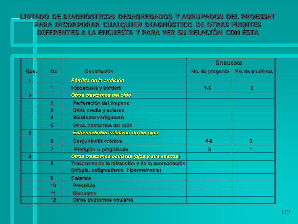 LISTADO DE DIAGNÓSTICOS DESAGREGADOS Y AGRUPADOS DEL PROESSAT