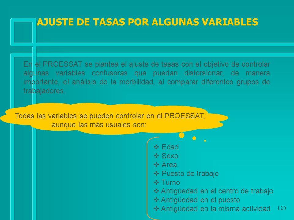 AJUSTE DE TASAS POR ALGUNAS VARIABLES