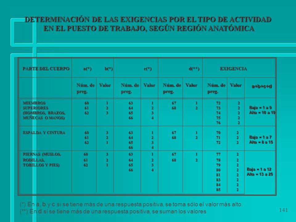DETERMINACIÓN DE LAS EXIGENCIAS POR EL TIPO DE ACTIVIDAD