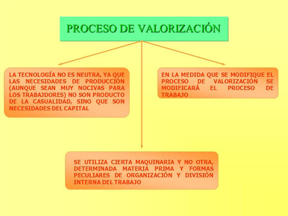 PROCESO DE VALORIZACIÓN