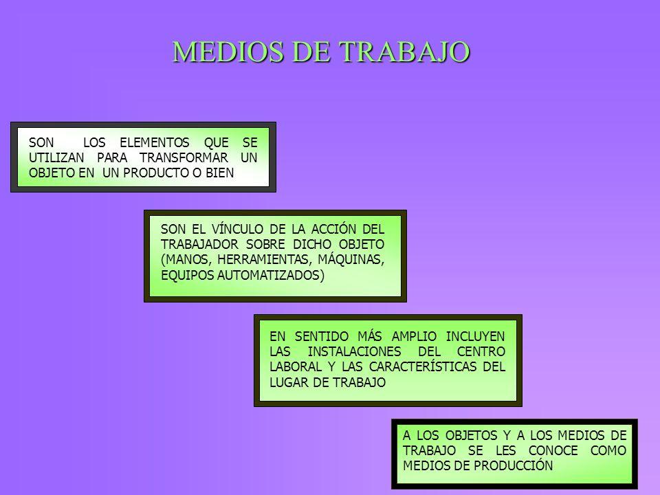 MEDIOS DE TRABAJOSON LOS ELEMENTOS QUE SE UTILIZAN PARA TRANSFORMAR UN OBJETO EN UN PRODUCTO O BIEN.