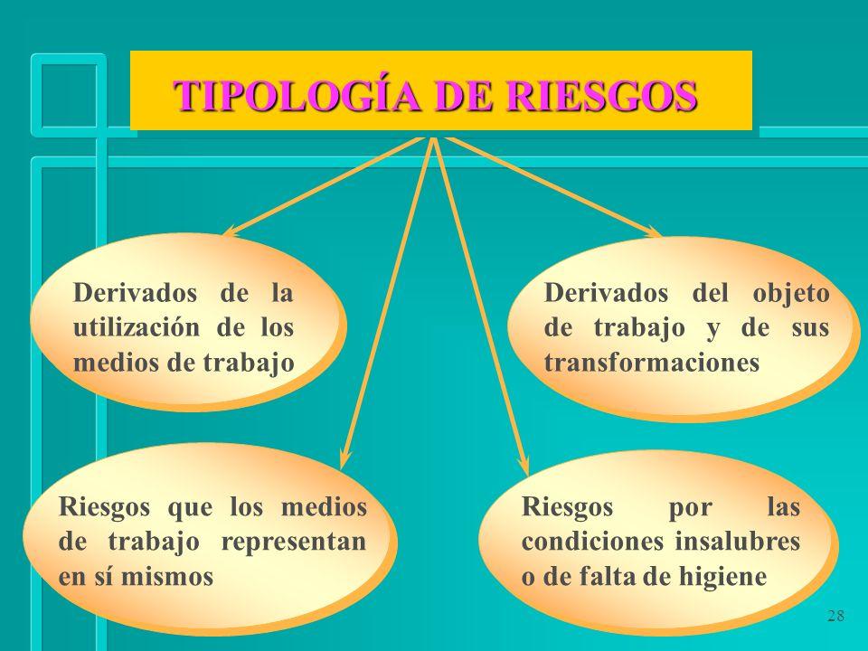 TIPOLOGÍA DE RIESGOS Derivados de la utilización de los medios de trabajo. Derivados del objeto de trabajo y de sus transformaciones.