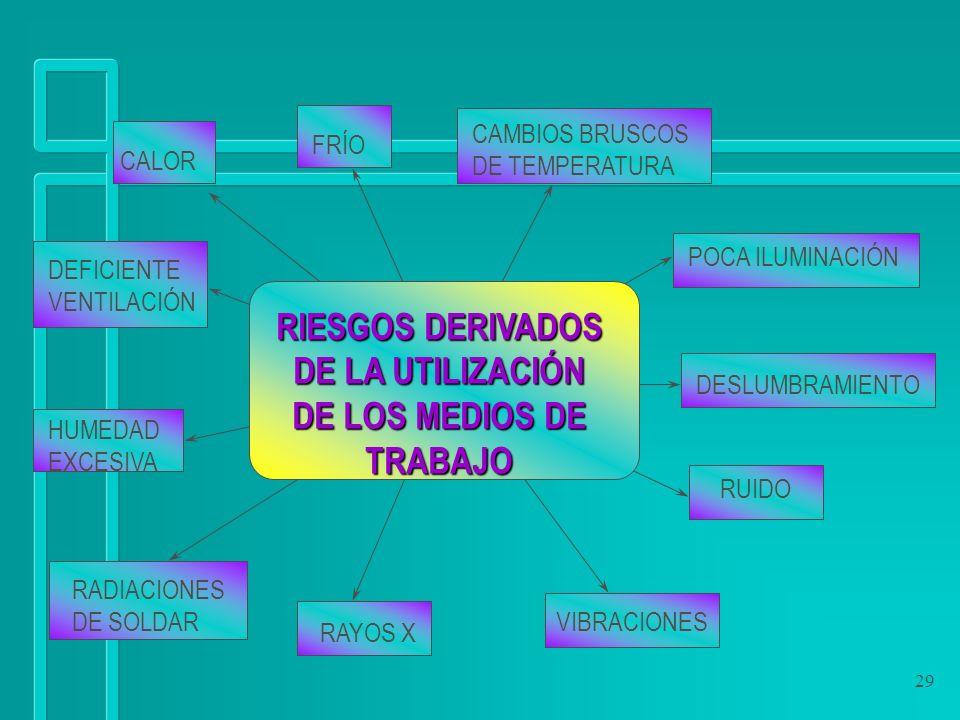 RIESGOS DERIVADOS DE LA UTILIZACIÓN DE LOS MEDIOS DE TRABAJO
