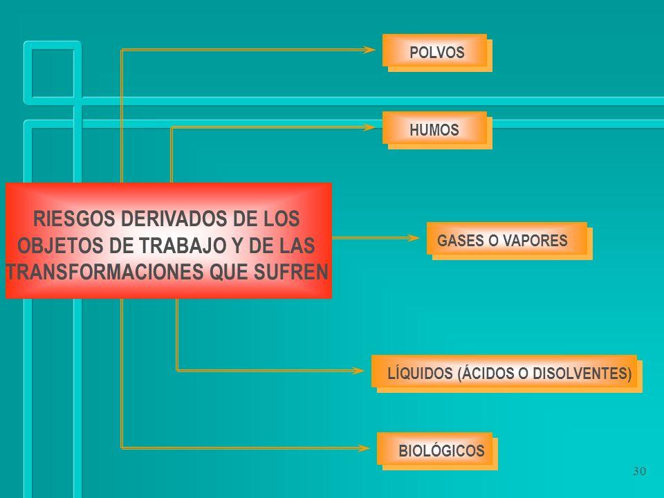 RIESGOS DERIVADOS DE LOS OBJETOS DE TRABAJO Y DE LAS
