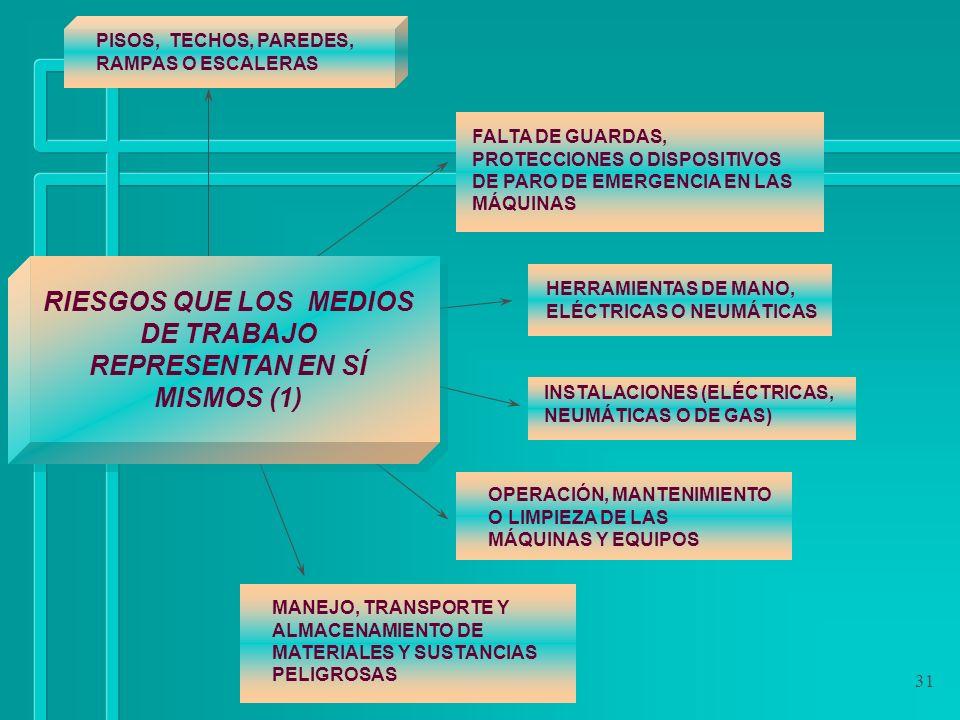 RIESGOS QUE LOS MEDIOS DE TRABAJO REPRESENTAN EN SÍ MISMOS (1)