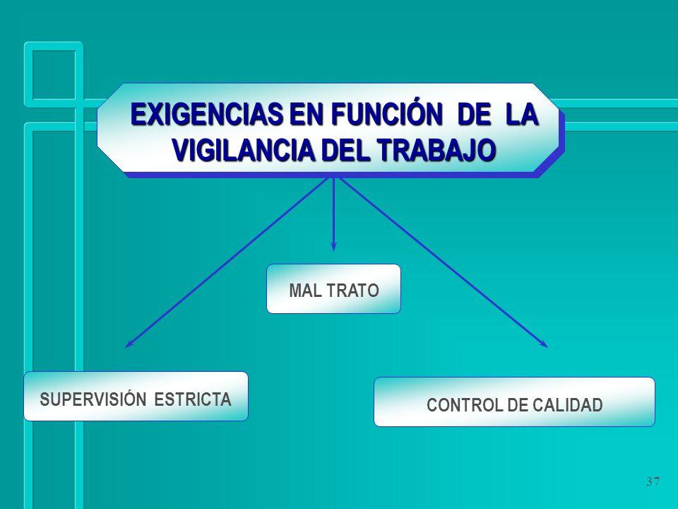 EXIGENCIAS EN FUNCIÓN DE LA VIGILANCIA DEL TRABAJO