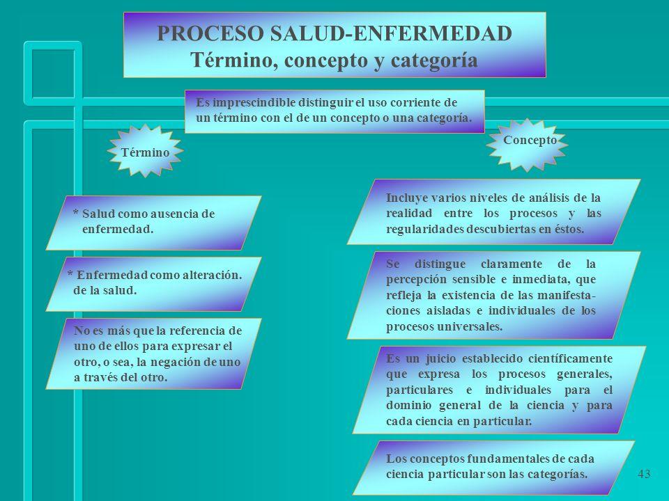 PROCESO SALUD-ENFERMEDAD Término, concepto y categoría