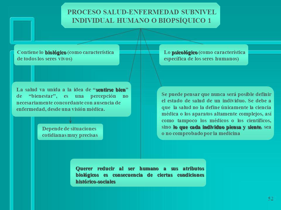 PROCESO SALUD-ENFERMEDAD SUBNIVEL INDIVIDUAL HUMANO O BIOPSÍQUICO 1