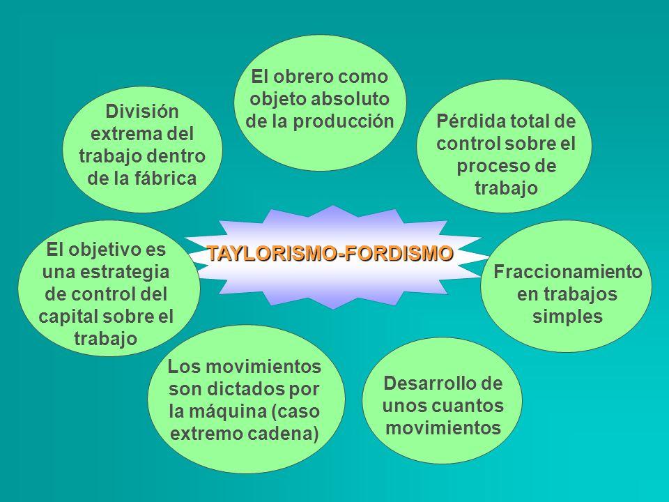 TAYLORISMO-FORDISMO El obrero como objeto absoluto de la producción