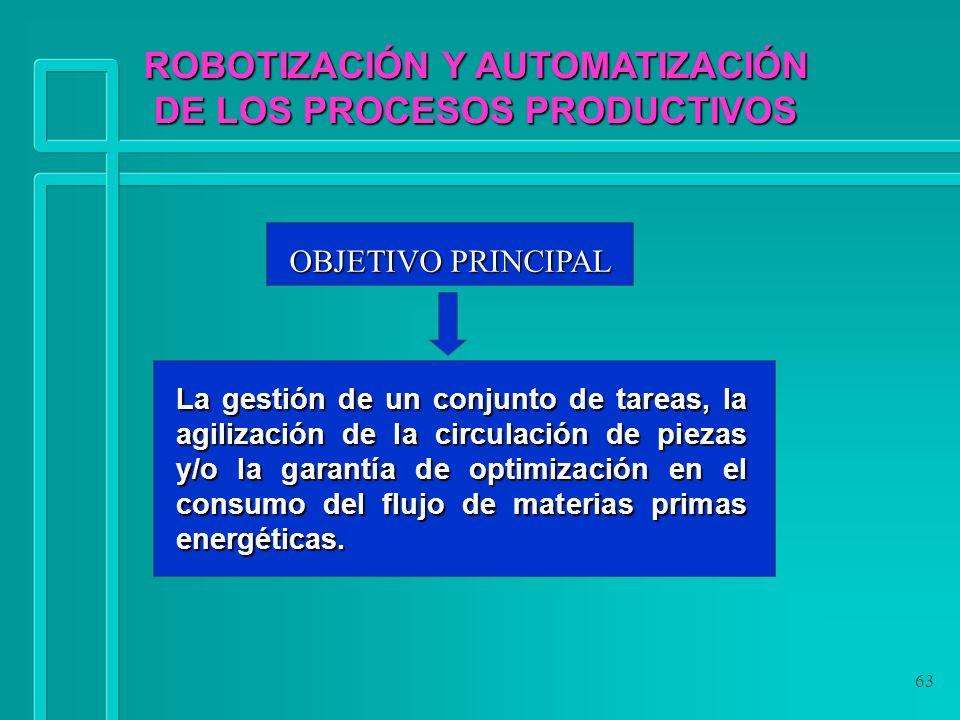 ROBOTIZACIÓN Y AUTOMATIZACIÓN DE LOS PROCESOS PRODUCTIVOS