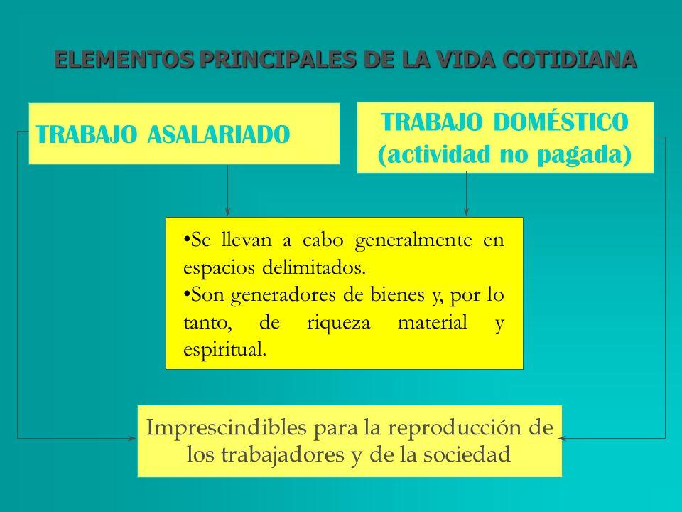 TRABAJO DOMÉSTICO TRABAJO ASALARIADO (actividad no pagada)