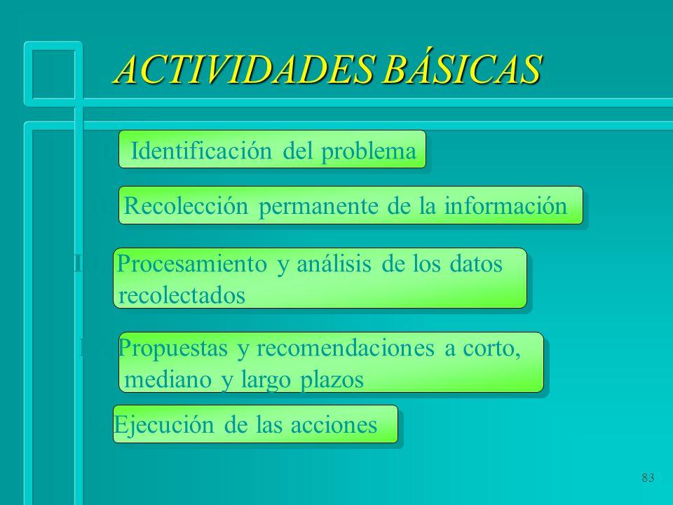 ACTIVIDADES BÁSICAS I. Identificación del problema