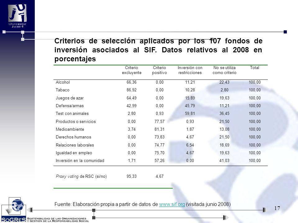Criterios de selección aplicados por los 107 fondos de inversión asociados al SIF. Datos relativos al 2008 en porcentajes
