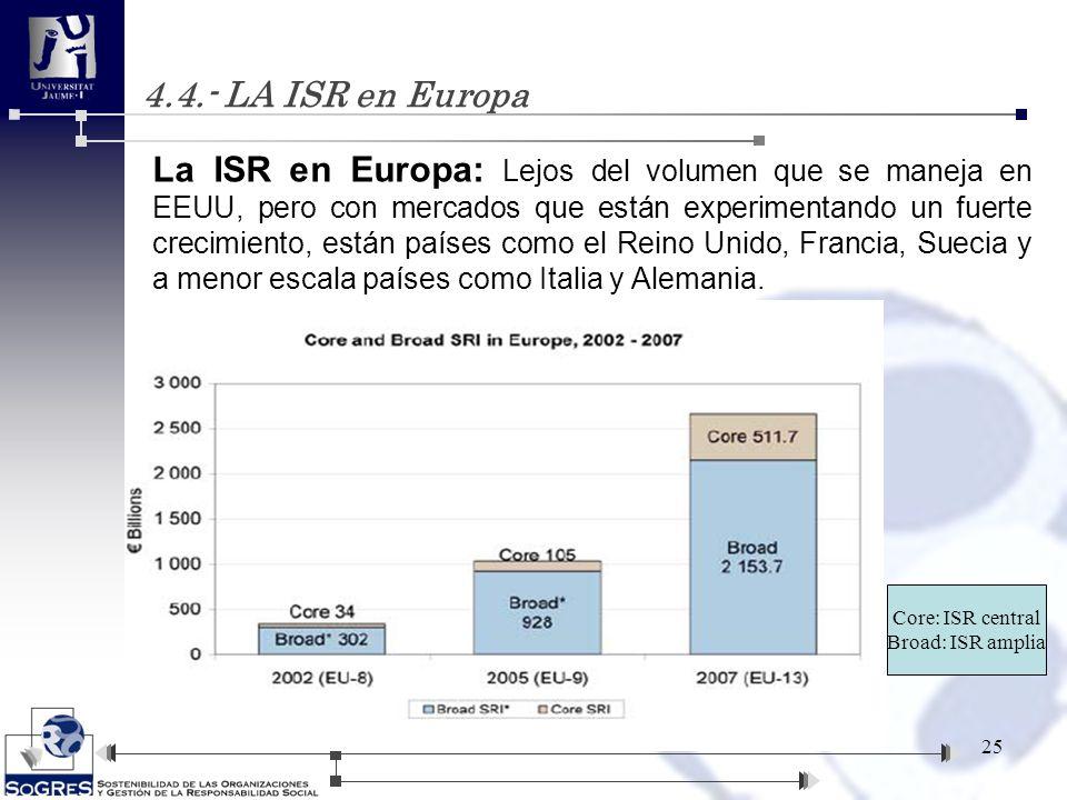 4.4.- LA ISR en Europa
